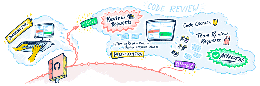 workflow illustration of code review collaboration on GitHub