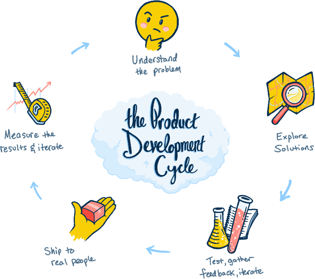 An illustration depicting the product development cycle